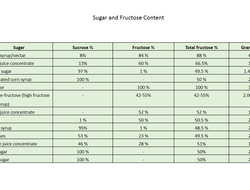 The sugar and fructose content of some natural sugars